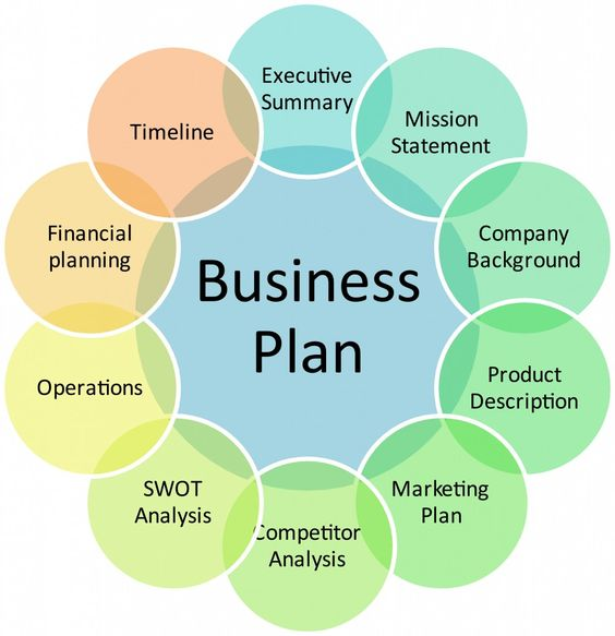 Desarrolla tu business plan en 4 meses